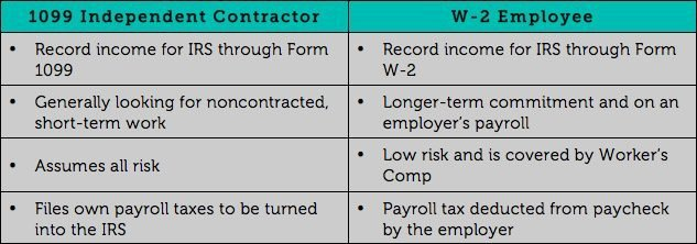 differences between 1099 form and w2 form